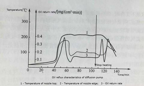 Анализ основных причин возврата масла диффузионного насоса